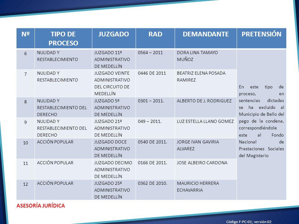 Código F-PC-01; versión 02 ASESORÍA JURÍDICA NºTIPO DE PROCESO JUZGADORADDEMANDANTEPRETENSIÓN 6 NULIDAD Y RESTABLECIMIENTO JUZGADO 11º ADMINISTRATIVO DE MEDELLÍN 0564 – 2011 DORA LINA TAMAYO MUÑOZ En este tipo de proceso, en sentencias dictadas se ha excluido al Municipio de Bello del pago de la condena, correspondiéndole este al Fondo Nacional de Prestaciones Sociales del Magisterio 7 NULIDAD Y RESTABLECIMIENTO JUZGADO VEINTE ADMINISTRATIVO DEL CIRCUITO DE MEDELLÍN 0446 DE 2011 BEATRIZ ELENA POSADA RAMIREZ 8 NULIDAD Y RESTABLECIMIENTO DEL DERECHO JUZGADO 5º ADMINISTRATIVO DE MEDELLÍN 0301 – 2011.ALBERTO DE J.
