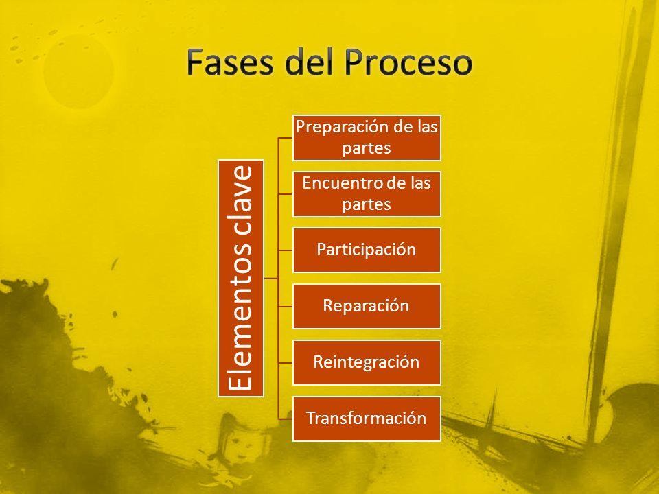 Elementos clave Preparación de las partes Encuentro de las partes Participación Reparación Reintegración Transformación