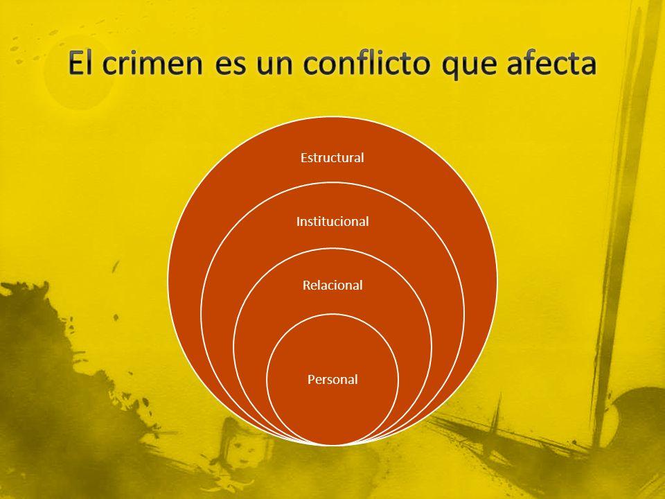 Estructural Institucional Relacional Personal