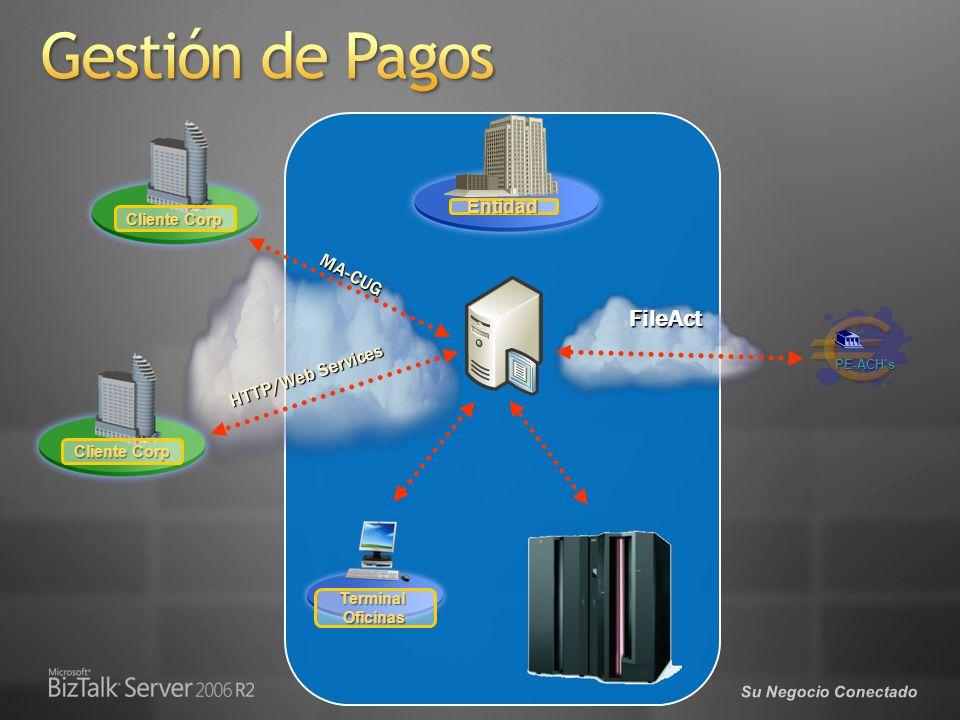 Su Negocio Conectado Internet File Transfer ERP Portal Empresas Servicios de Pagos XML Captura Core Bancario PE-ACHs Recepción Validación Transformación 34.1219DS01DS03 Servicios de Pagos XML Entrega Entrega Validación Transformación FileAct/TCP