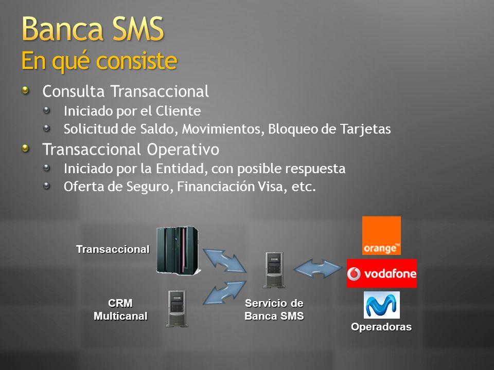 Qué Módulos Requiere: Lógica de Operación Interacción Gestión de Comunicaciones Transaccional CRM Multicanal
