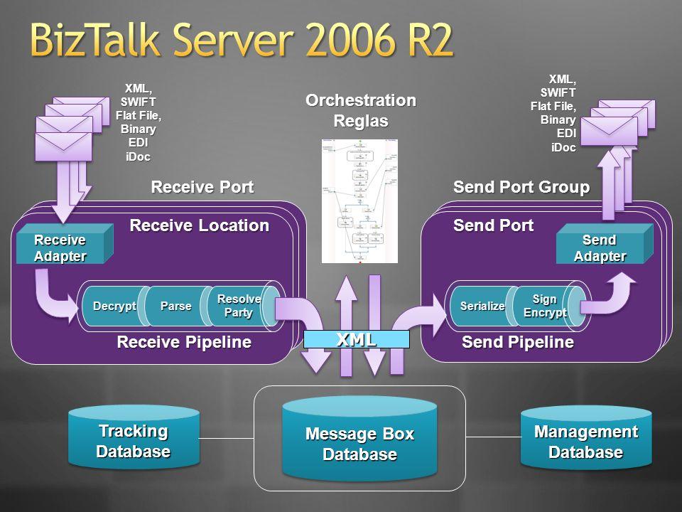 DecryptParseResolvePartySerializeSignEncrypt ReceiveAdapter Send Adapter Receive Pipeline Send Pipeline OrchestrationReglas Receive Location Send Port