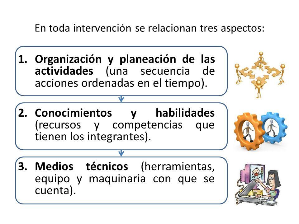 En toda intervención se relacionan tres aspectos: 1.Organización y planeación de las actividades (una secuencia de acciones ordenadas en el tiempo). 2