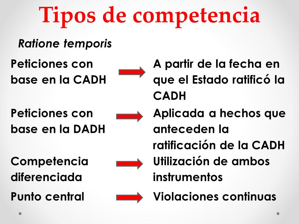 Tipos de competencia Ratione temporis Peticiones con base en la CADH A partir de la fecha en que el Estado ratificó la CADH Peticiones con base en la