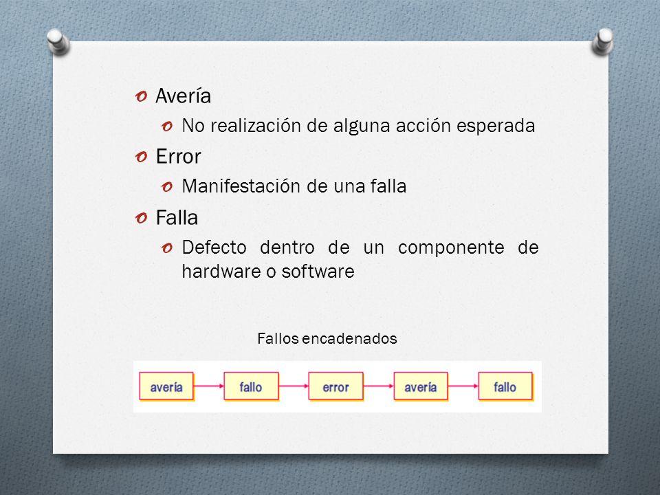 o Avería o No realización de alguna acción esperada o Error o Manifestación de una falla o Falla o Defecto dentro de un componente de hardware o softw