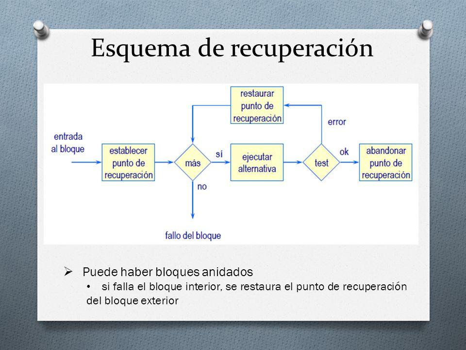 Esquema de recuperación Puede haber bloques anidados si falla el bloque interior, se restaura el punto de recuperación del bloque exterior