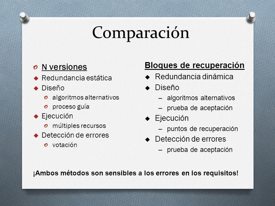 Comparación o N versiones Redundancia estática Diseño o algoritmos alternativos o proceso guía Ejecución o múltiples recursos Detección de errores o v