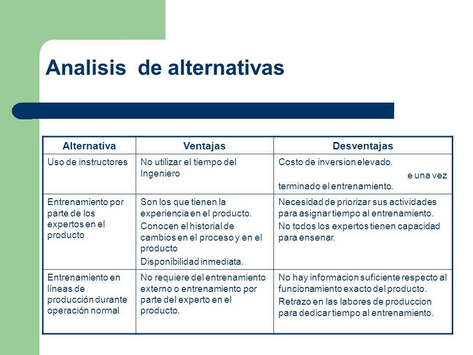 Analisis de alternativas AlternativaVentajasDesventajas Uso de instructores externos No utilizar el tiempo del Ingeniero experto. Costo de inversion e