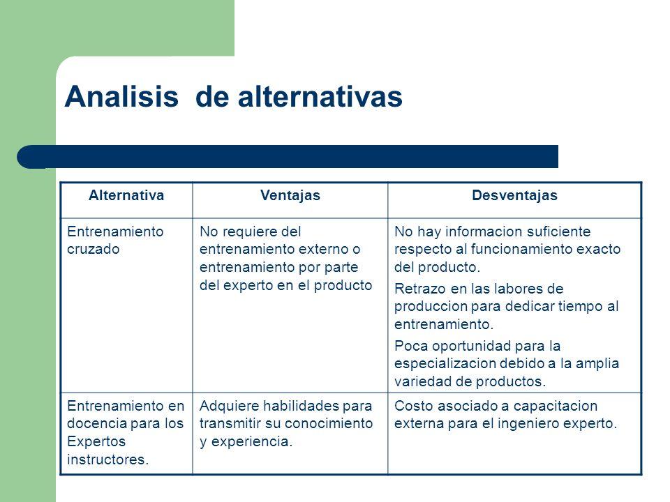 Analisis de alternativas AlternativaVentajasDesventajas Entrenamiento cruzado No requiere del entrenamiento externo o entrenamiento por parte del expe