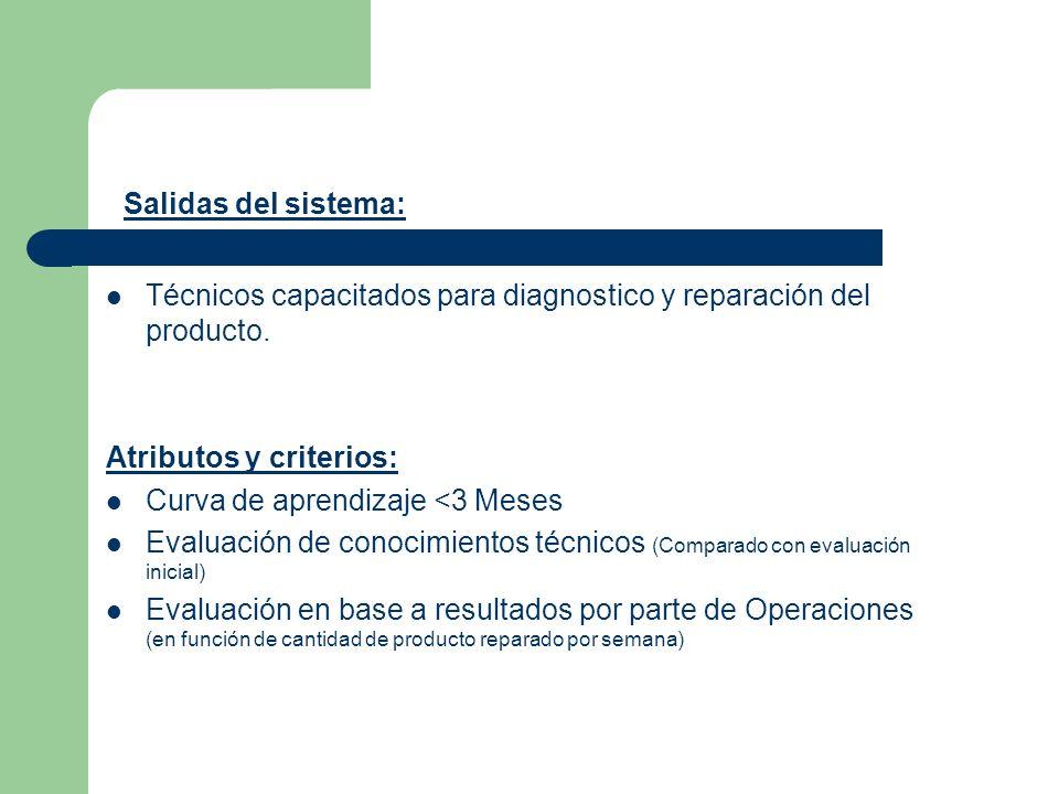 Técnicos capacitados para diagnostico y reparación del producto. Atributos y criterios: Curva de aprendizaje <3 Meses Evaluación de conocimientos técn