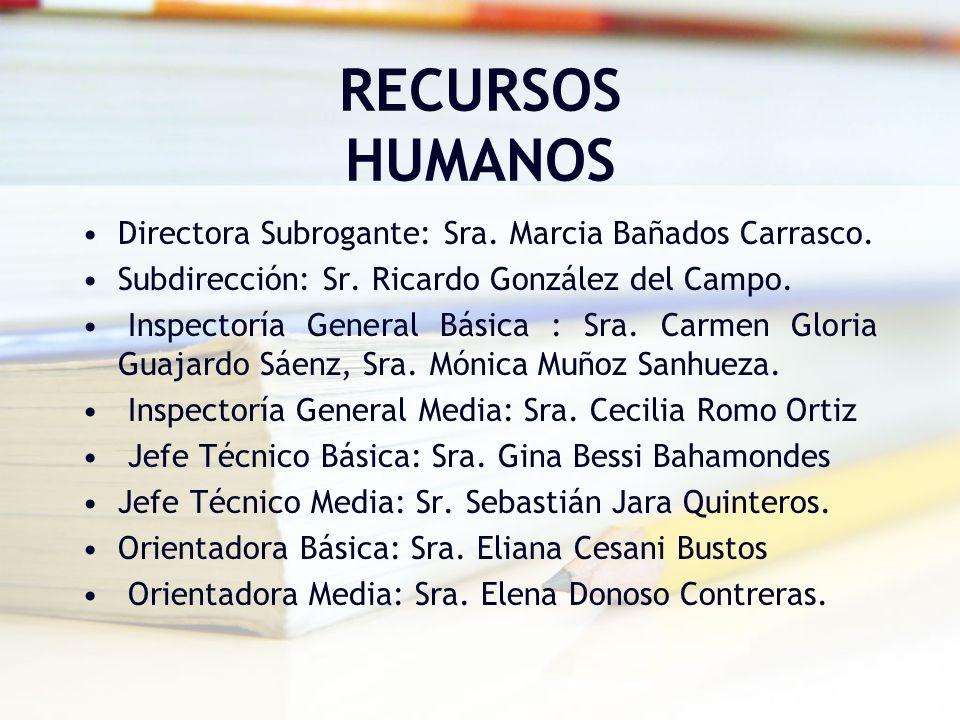 RECURSOS HUMANOS Directora Subrogante: Sra. Marcia Bañados Carrasco. Subdirección: Sr. Ricardo González del Campo. Inspectoría General Básica : Sra. C