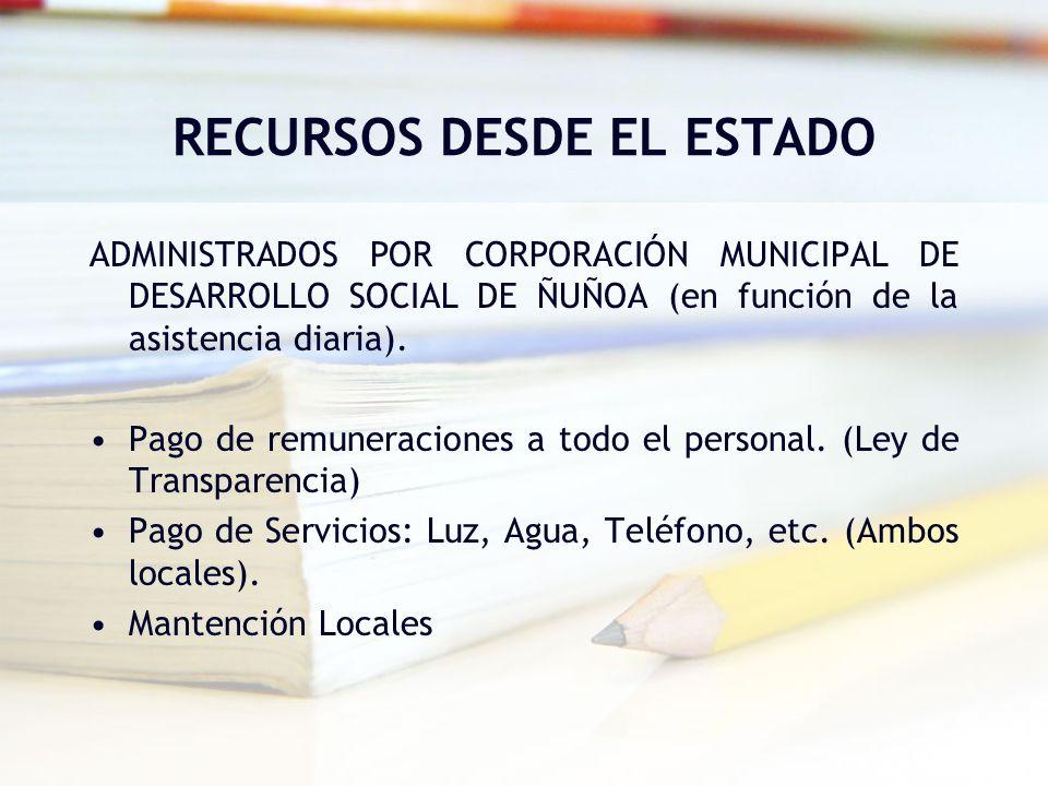 RECURSOS DESDE EL ESTADO ADMINISTRADOS POR CORPORACIÓN MUNICIPAL DE DESARROLLO SOCIAL DE ÑUÑOA (en función de la asistencia diaria). Pago de remunerac