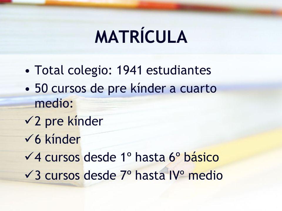 MATRÍCULA Total colegio: 1941 estudiantes 50 cursos de pre kínder a cuarto medio: 2 pre kínder 6 kínder 4 cursos desde 1º hasta 6º básico 3 cursos des
