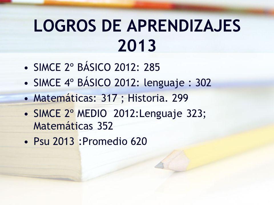 LOGROS DE APRENDIZAJES 2013 SIMCE 2º BÁSICO 2012: 285 SIMCE 4º BÁSICO 2012: lenguaje : 302 Matemáticas: 317 ; Historia. 299 SIMCE 2º MEDIO 2012:Lengua