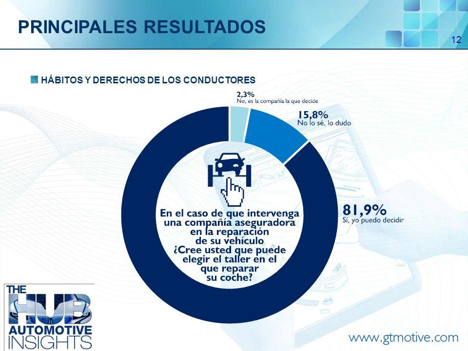 12 HÁBITOS Y DERECHOS DE LOS CONDUCTORES PRINCIPALES RESULTADOS