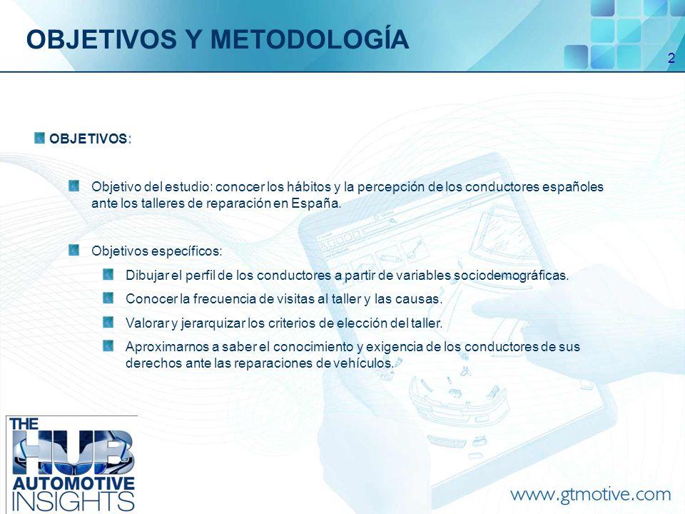 2 OBJETIVOS: Objetivo del estudio: conocer los hábitos y la percepción de los conductores españoles ante los talleres de reparación en España.