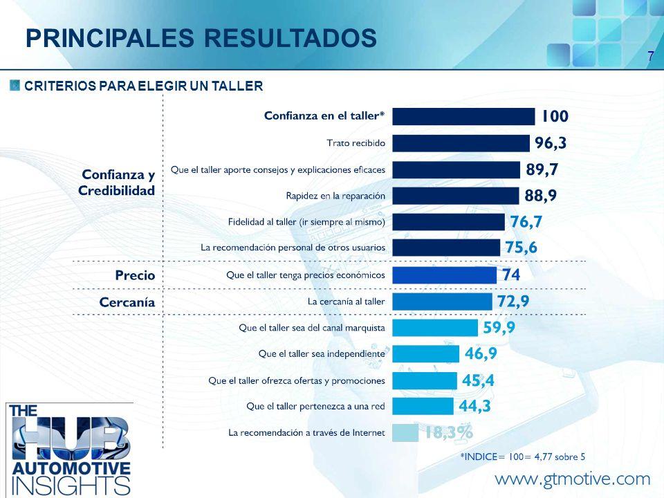 7 CRITERIOS PARA ELEGIR UN TALLER PRINCIPALES RESULTADOS