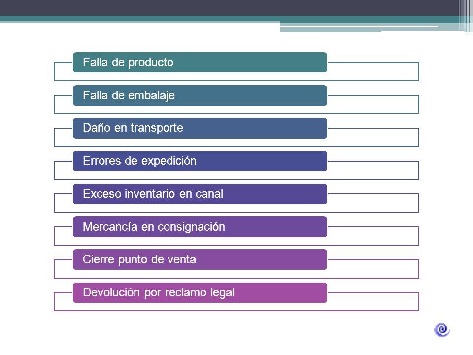 Productos descompuestosDefectos de funcionamiento Electrodomésticos Alimentos Bebidas Electrodomésticos Accesorios