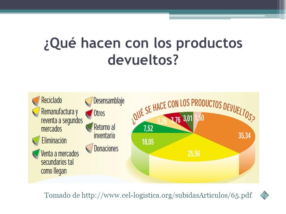 RAZONES DE DEVOLUCION DE PRODUCTOS Tomado de http://www.cel-logistica.org/subidasArticulos/65.pdf