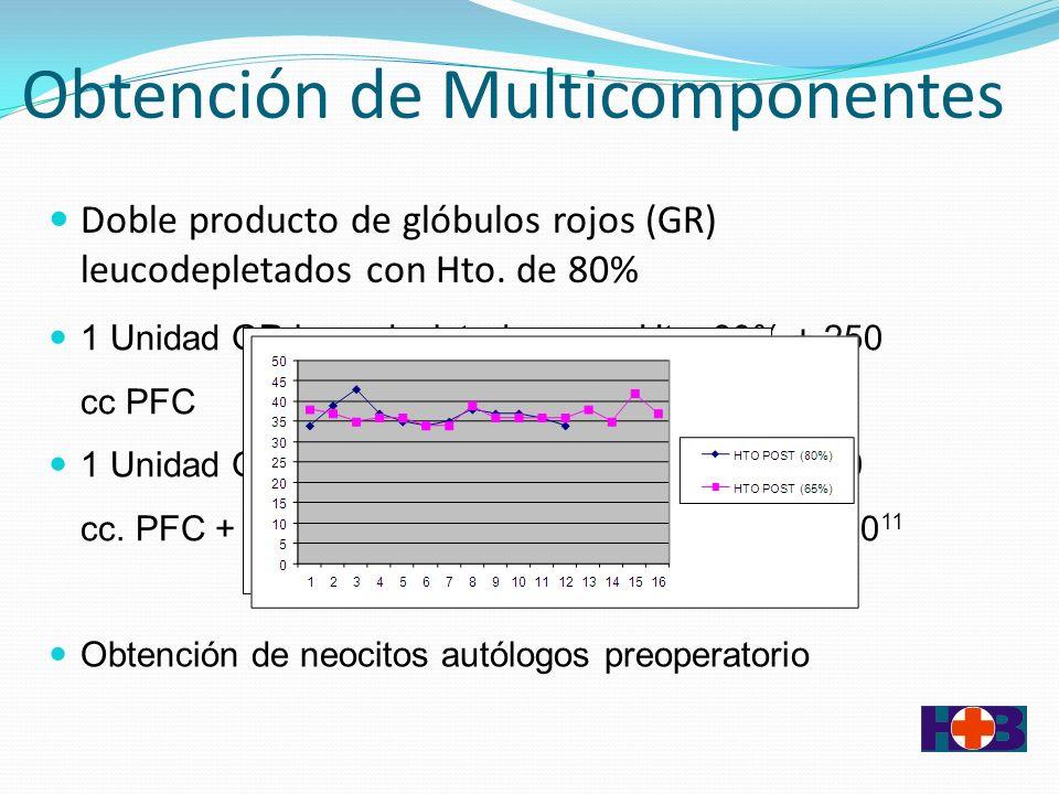 Obtención de Multicomponentes Doble producto de glóbulos rojos (GR) leucodepletados con Hto.