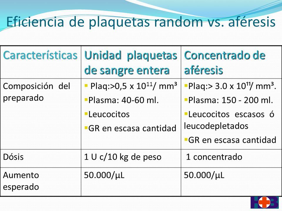 Eficiencia de plaquetas random vs.
