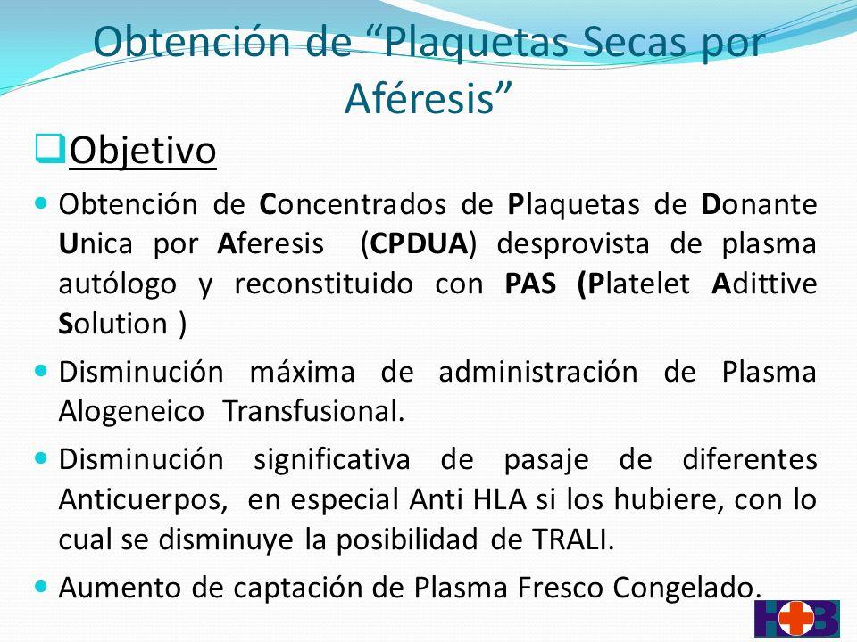 Obtención de Plaquetas Secas por Aféresis Objetivo Obtención de Concentrados de Plaquetas de Donante Unica por Aferesis (CPDUA) desprovista de plasma autólogo y reconstituido con PAS (Platelet Adittive Solution ) Disminución máxima de administración de Plasma Alogeneico Transfusional.