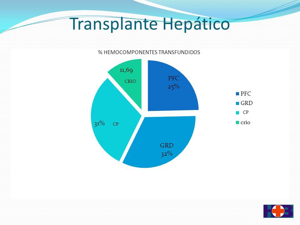 Transplante Hepático En aquellos pacientes con trastornos de coagulación de moderado a severo (RIN > 2) se puede realizar recambio plasmático de 1,5 volemia preoperatorio para disminución del RIN y comenzar la intervención quirúrgica desde otro status hemostático Programa de Plasmaféresis de Donante Único: Administración de PFC de donante único (800 a 1000 ml.) Evaluación parámetros hemostáticos convencionales intraoperatorio Seguimiento in vivo de evaluación hemostática: Tromboelastometría