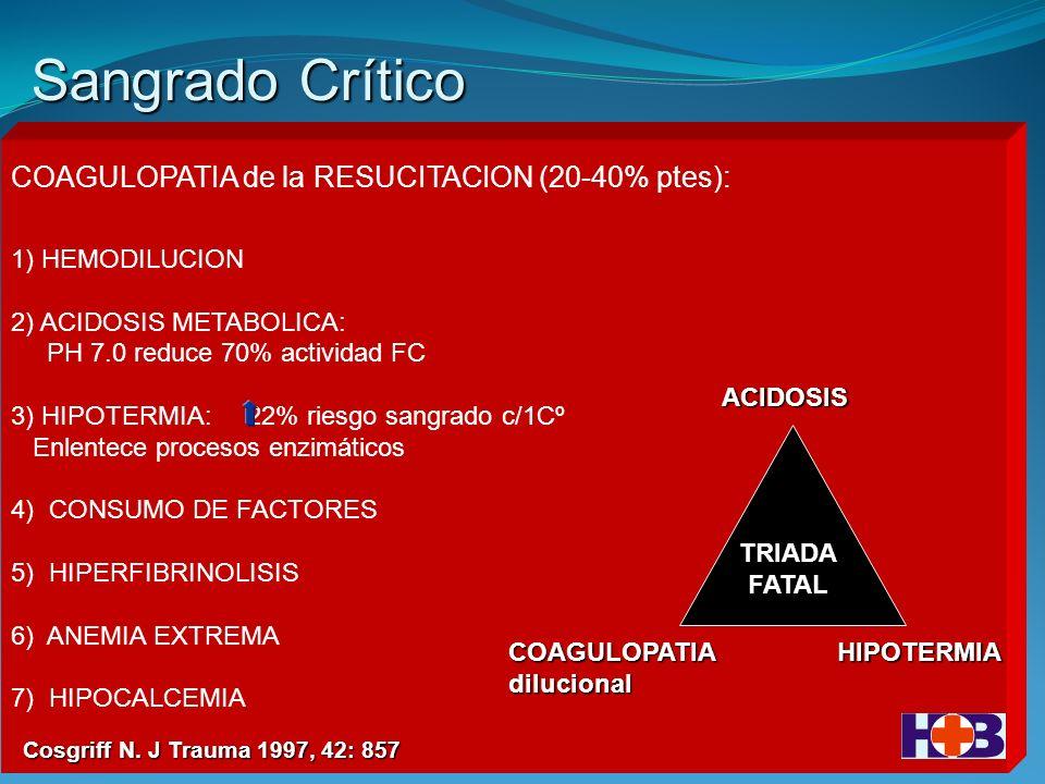 COAGULOPATIA de la RESUCITACION (20-40% ptes): 1) HEMODILUCION 2) ACIDOSIS METABOLICA: PH 7.0 reduce 70% actividad FC 3) HIPOTERMIA: 22% riesgo sangrado c/1Cº Enlentece procesos enzimáticos 4) CONSUMO DE FACTORES 5) HIPERFIBRINOLISIS 6) ANEMIA EXTREMA 7) HIPOCALCEMIA ACIDOSIS COAGULOPATIAdilucionalHIPOTERMIA TRIADAFATAL Cosgriff N.