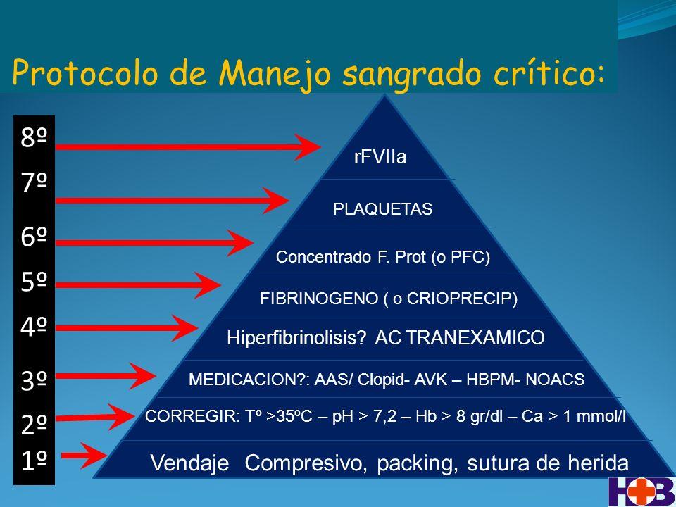 Protocolo de Manejo sangrado crítico: 8º 7º 6º 5º 4º 3º 2º 1º Vendaje Compresivo, packing, sutura de herida PLAQUETAS Hiperfibrinolisis.
