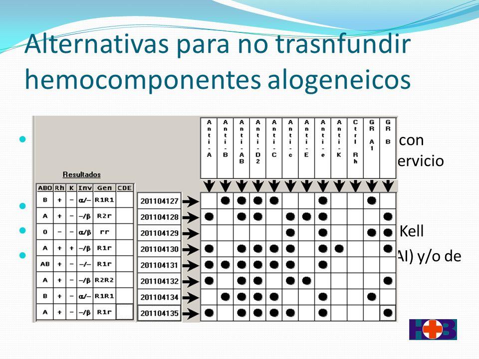 Alternativas para no trasnfundir hemocomponentes alogeneicos Cirugía electiva Trabajo en equipo multidisciplinario con conocimiento precoz del paciente.