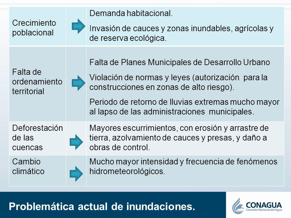 Problemática actual de inundaciones. Crecimiento poblacional Demanda habitacional. Invasión de cauces y zonas inundables, agrícolas y de reserva ecoló