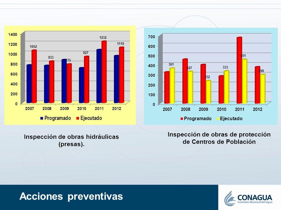 Acciones preventivas Inspección de obras hidráulicas (presas). Inspección de obras de protección de Centros de Población