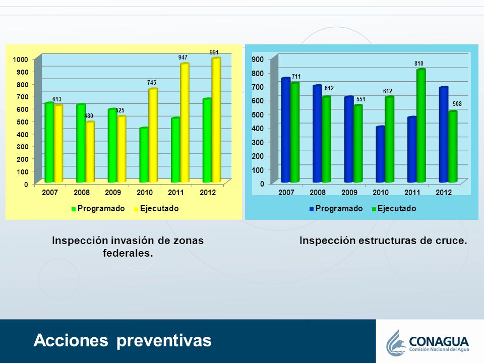 Acciones preventivas Inspección estructuras de cruce.Inspección invasión de zonas federales.
