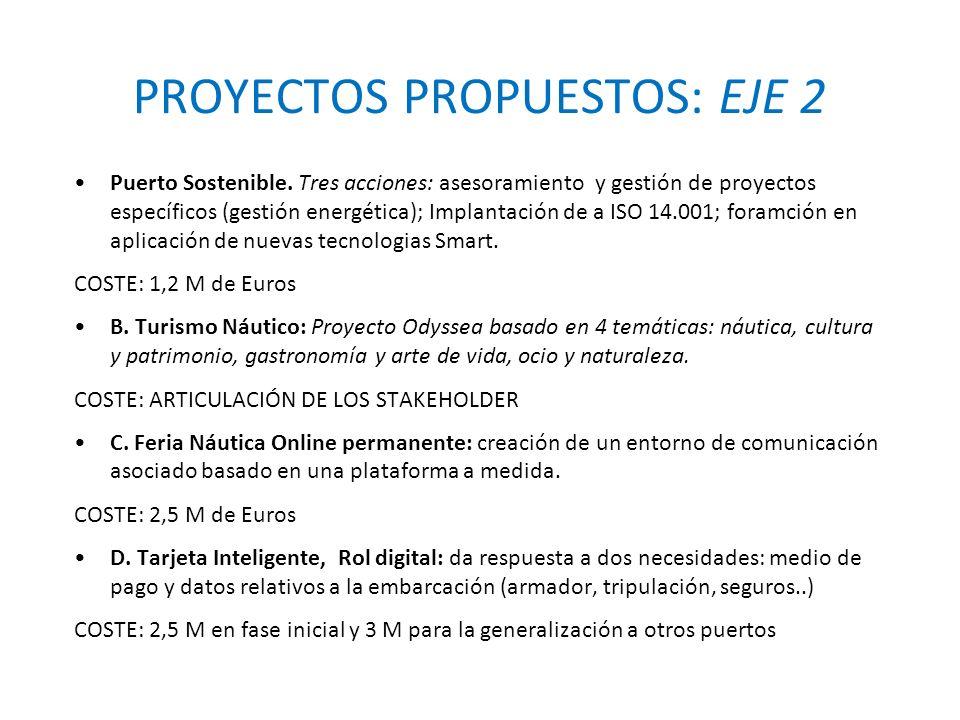 PROYECTOS PROPUESTOS: EJE 2 Puerto Sostenible.