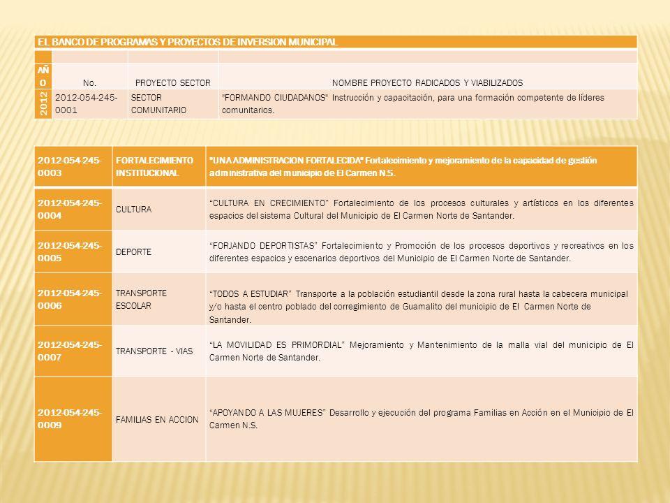 EL BANCO DE PROGRAMAS Y PROYECTOS DE INVERSION MUNICIPAL AÑ ONo.PROYECTO SECTORNOMBRE PROYECTO RADICADOS Y VIABILIZADOS 2012 2012-054-245- 0001 SECTOR