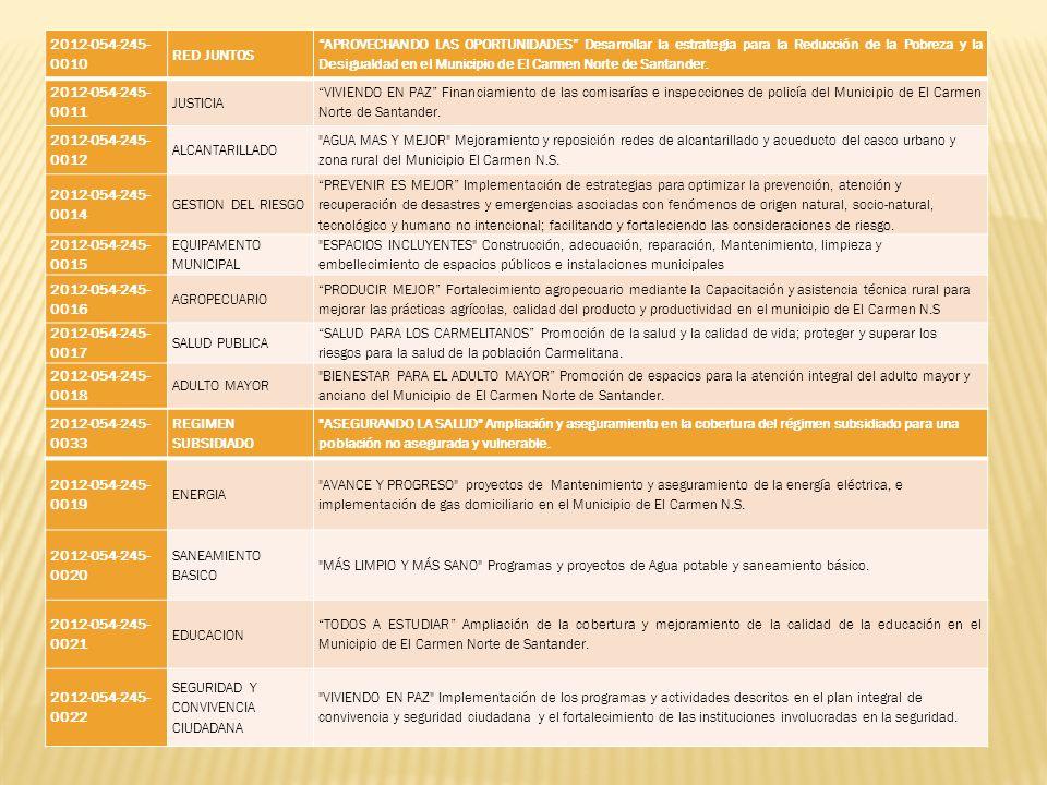 2012-054-245- 0010 RED JUNTOS APROVECHANDO LAS OPORTUNIDADES Desarrollar la estrategia para la Reducción de la Pobreza y la Desigualdad en el Municipi