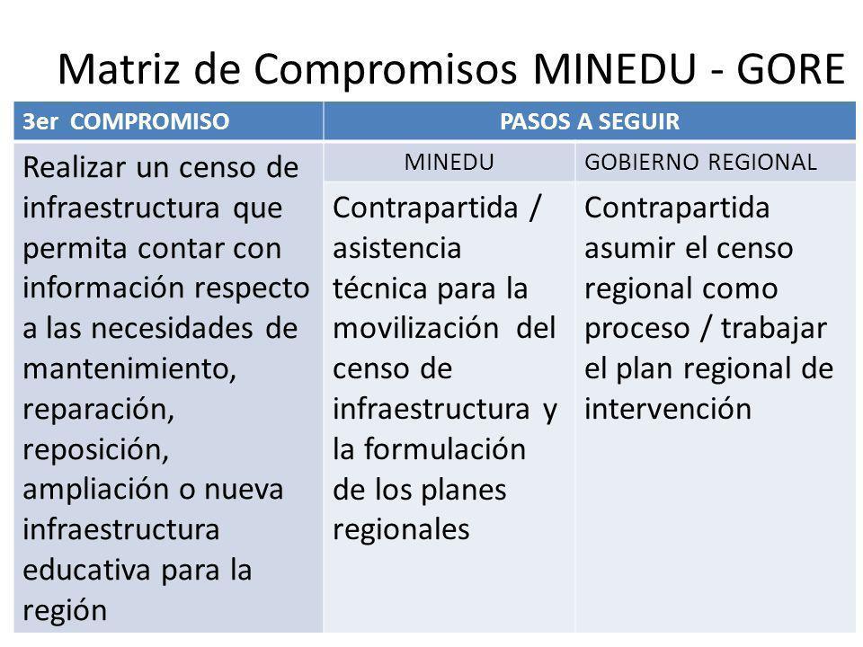 Matriz de Compromisos MINEDU - GORE 3er COMPROMISOPASOS A SEGUIR Realizar un censo de infraestructura que permita contar con información respecto a la
