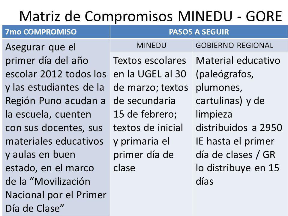 Matriz de Compromisos MINEDU - GORE 7mo COMPROMISOPASOS A SEGUIR Asegurar que el primer día del año escolar 2012 todos los y las estudiantes de la Reg