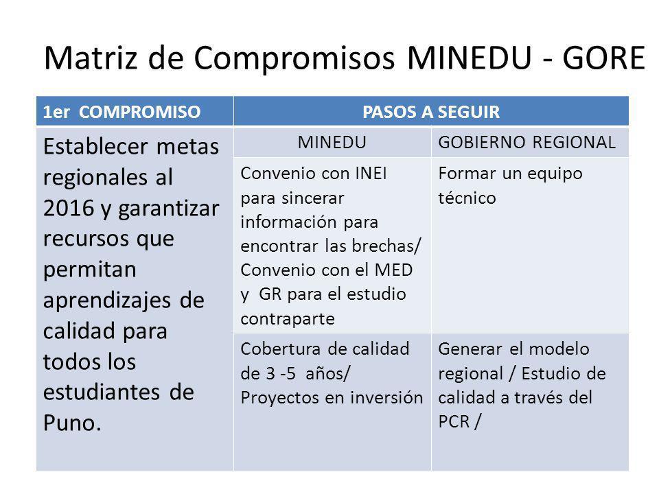 Matriz de Compromisos MINEDU - GORE 1er COMPROMISOPASOS A SEGUIR Elaborar el Plan Estratégico del Sector Educación en diálogo y concordancia con el Plan Estratégico Institucional regional de Puno MINEDUGOBIERNO REGIONAL Proceso de planificación, programación y presupuestario trabajando con perspectiva al 15 de diciembre el PLAN Modificaciones/ En POI y presupuestales en el 2012