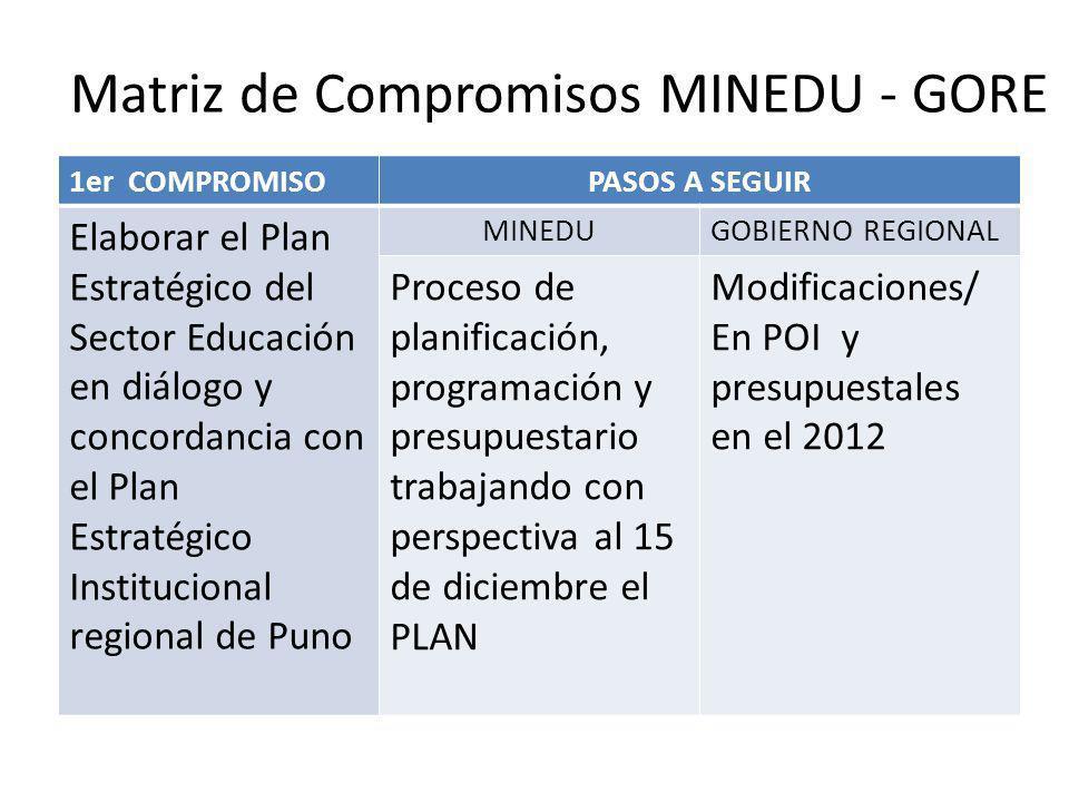 Matriz de Compromisos MINEDU - GORE 1er COMPROMISOPASOS A SEGUIR Elaborar el Plan Estratégico del Sector Educación en diálogo y concordancia con el Pl