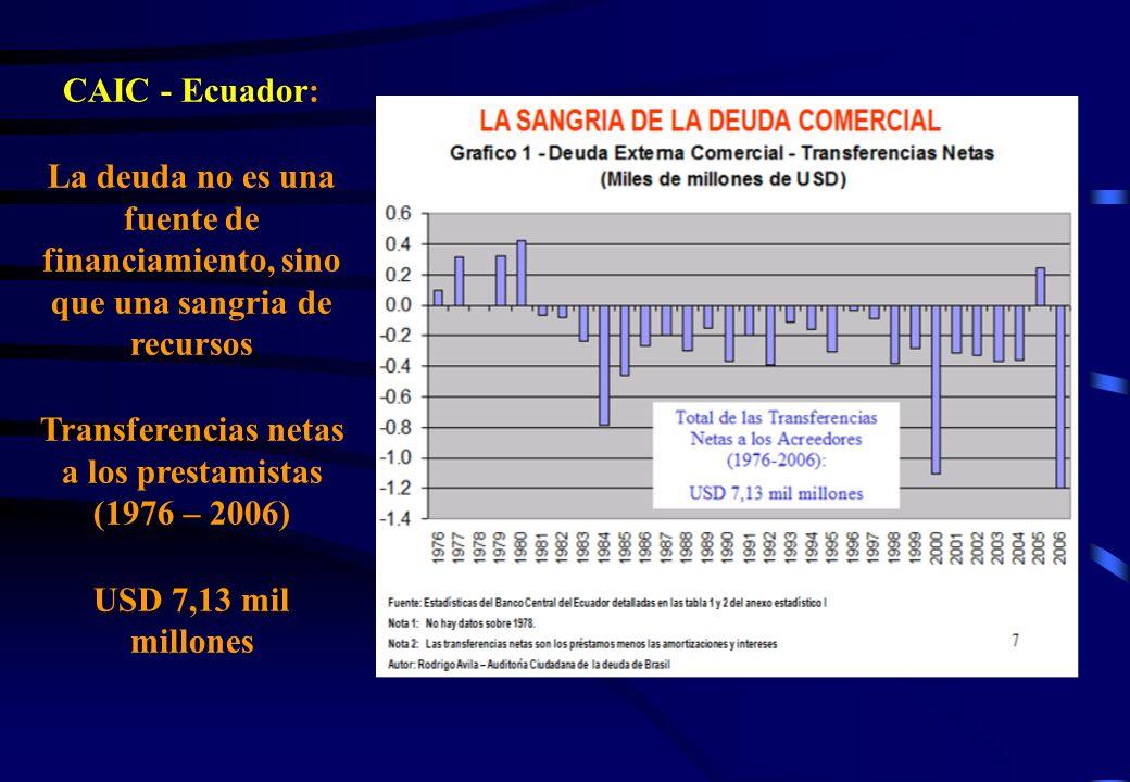 CAIC - Ecuador: La deuda no es una fuente de financiamiento, sino que una sangria de recursos Transferencias netas a los prestamistas (1976 – 2006) US