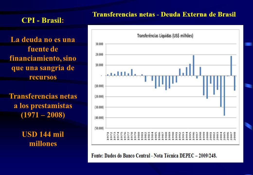 CPI - Brasil: La deuda no es una fuente de financiamiento, sino que una sangria de recursos Transferencias netas a los prestamistas (1971 – 2008) USD