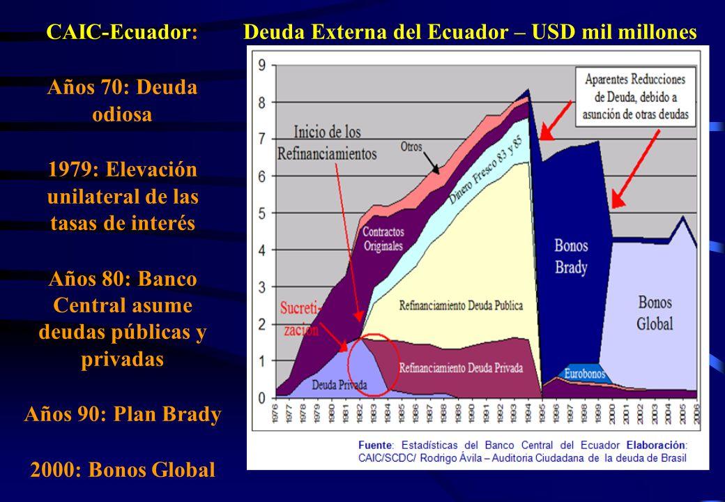 CAIC-Ecuador: Años 70: Deuda odiosa 1979: Elevación unilateral de las tasas de interés Años 80: Banco Central asume deudas públicas y privadas Años 90
