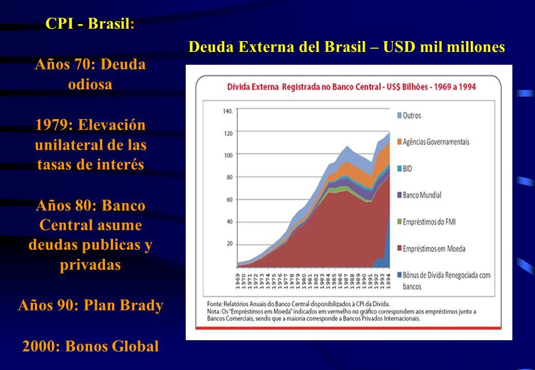 CPI - Brasil: Años 70: Deuda odiosa 1979: Elevación unilateral de las tasas de interés Años 80: Banco Central asume deudas publicas y privadas Años 90