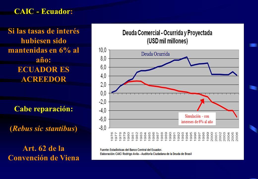 CAIC - Ecuador: Si las tasas de interés hubiesen sido mantenidas en 6% al año: ECUADOR ES ACREEDOR Cabe reparación: (Rebus sic stantibus) Art. 62 de l