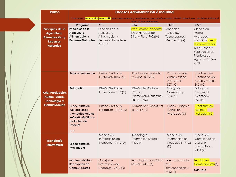 Ramo Endosos Administración é Industrial **Los cursos subrayados en amarillo son cursos nuevos y considerados para el año escolar 2014-15 school year.