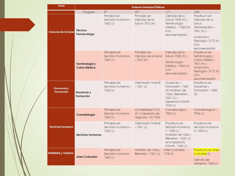 Ramo Endosos Servicios Públicos Program9 th 10 th 11 th 12th Ciencias de la Salud Técnico Farmacólogo Principos en Servicios Humanos – 7602 (J) Princi