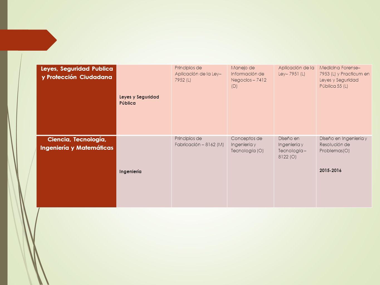 Leyes, Seguridad Publica y Protección Ciudadana Leyes y Seguridad Pública Principios de Aplicación de la Ley– 7952 (L) Manejo de Información de Negoci