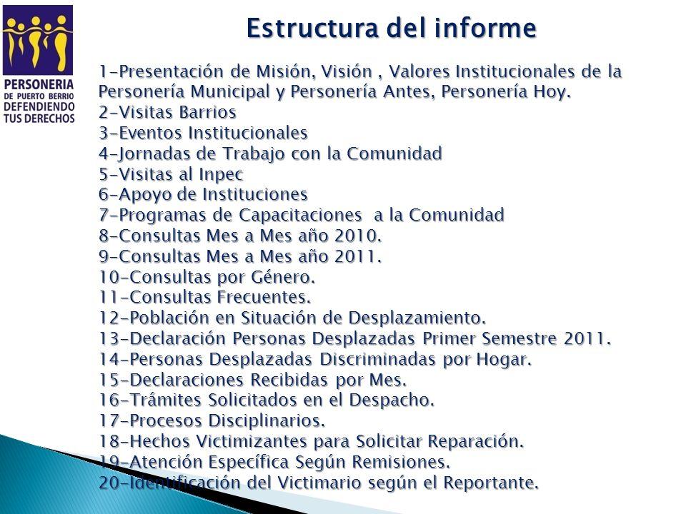 Estructura del informe 1-Presentación de Misión, Visión, Valores Institucionales de la Personería Municipal y Personería Antes, Personería Hoy. 2-Visi