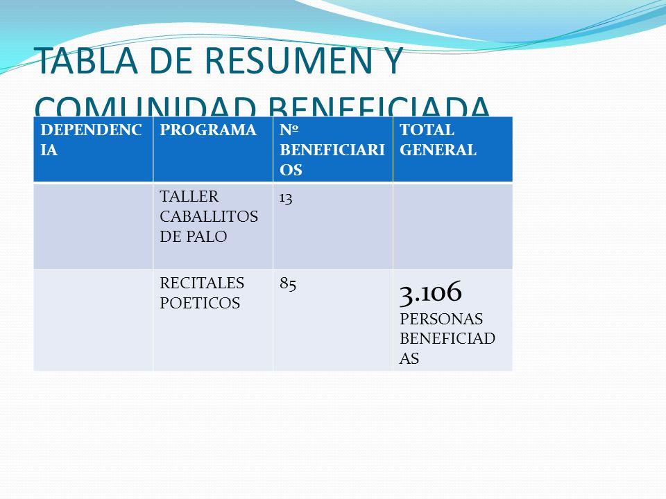 TABLA DE RESUMEN Y COMUNIDAD BENEFICIADA DEPENDEN CIA PROGRAMANº BENEFICIARI OS TOTAL GENER AL COORDINAC ION DE CULTURA CANCER DE CENA 800 EL ARTE DEL